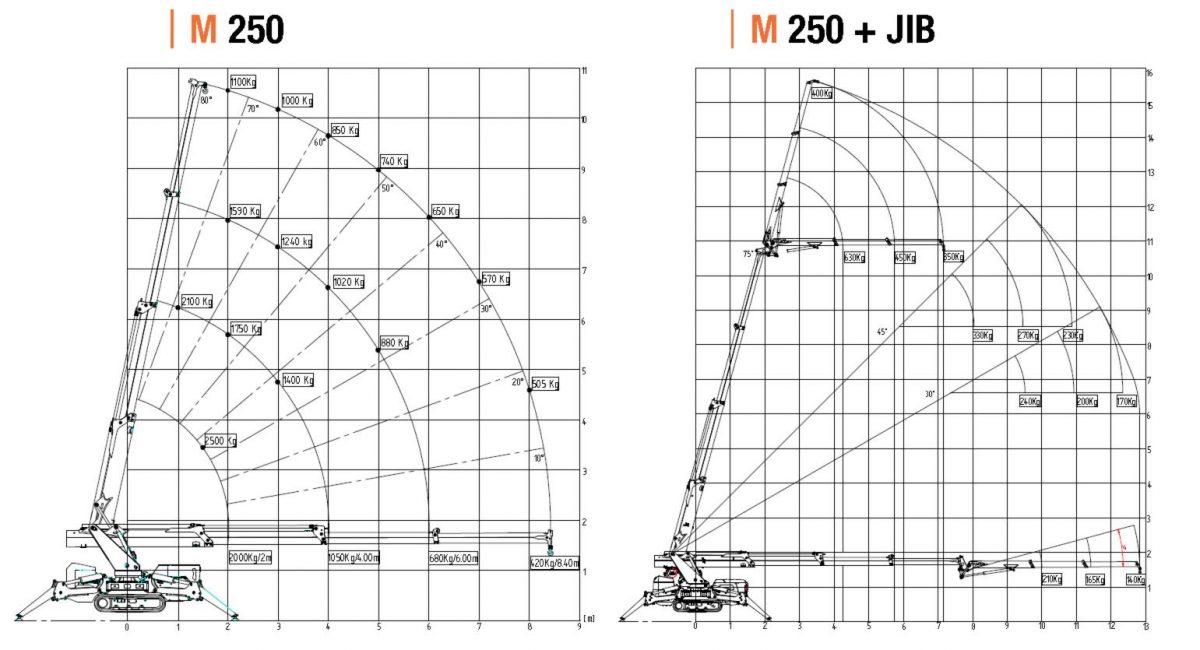 m250 Deze compactkraan maakt gebruik van een radiografische bediening en is daarbij geschikt voor zeer complexe projecten 2